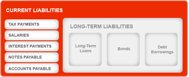 What are Liabilities By Kotak Securities®