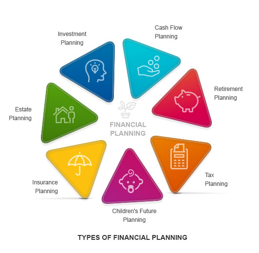 Types of Financial Planning By Kotak Securities®