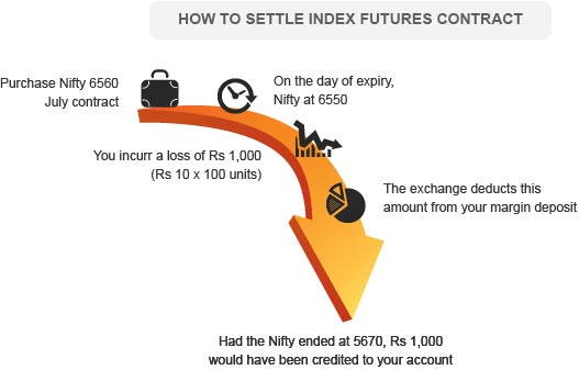How to Settle Index Futures Contracts By Kotak Securities®