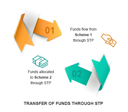How to Transfer Funds through STP By Kotak Securities®