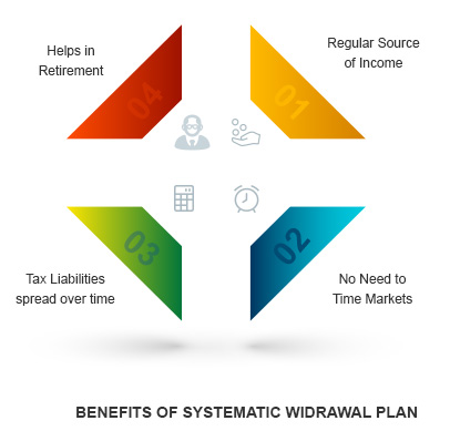 Benefits of Systematic Withdrawal Plan By Kotak Securities®