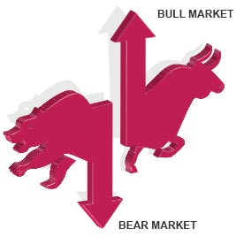 What are Bull & Bear Markets By Kotak Securities®