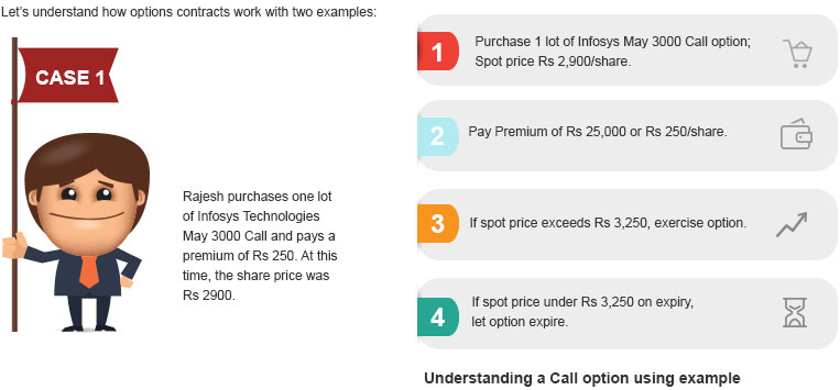 Understanding Call Options By Kotak Securities®