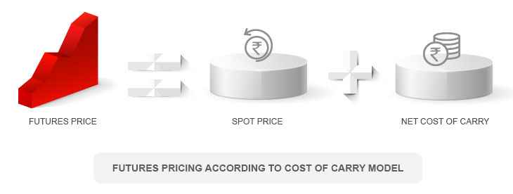Futures Pricing According to Cost of Carry Model By Kotak Securities®