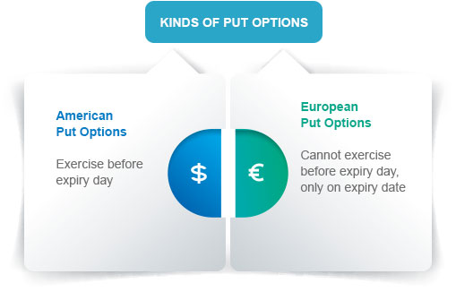 Types of Put Options By Kotak Securities®