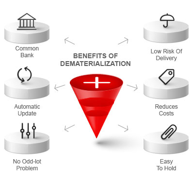 Benefits of Dematerialization By Kotak Securities®
