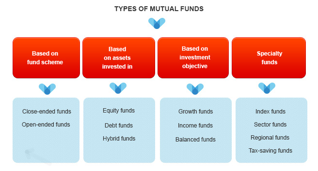 Different Types of Mutual Funds By Kotak Securities®