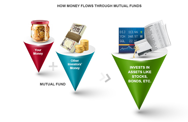 How does Money Flow Through Mutual Funds By Kotak Securities®