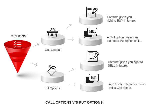 Call Options Vs Put Options By Kotak Securities®