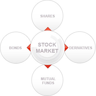 Financial Instruments Traded in Share Market By Kotak Securities®